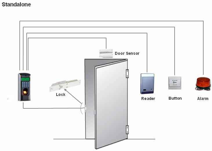 Access Control System Abu Dhabi on basic cctv system diagram