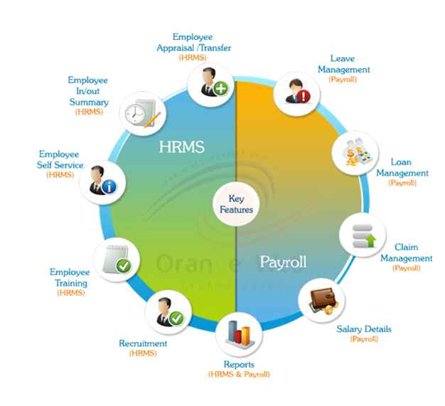 Hr Amp Payroll Software Abu Dhabi Bharti Technologies