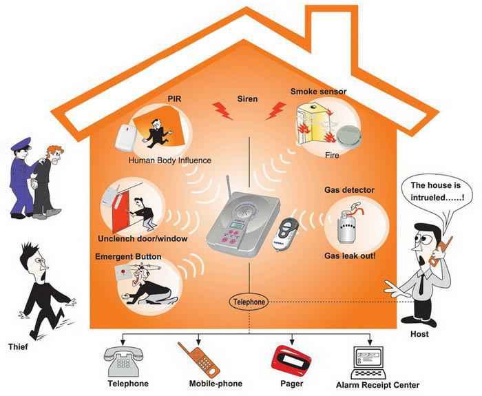 Burglar Alarm Intruder Alarm System Abu Dhabi Dubai