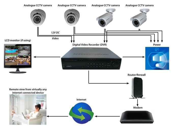CCTV Camera Abu Dhabi MCC Approved Company Dubai