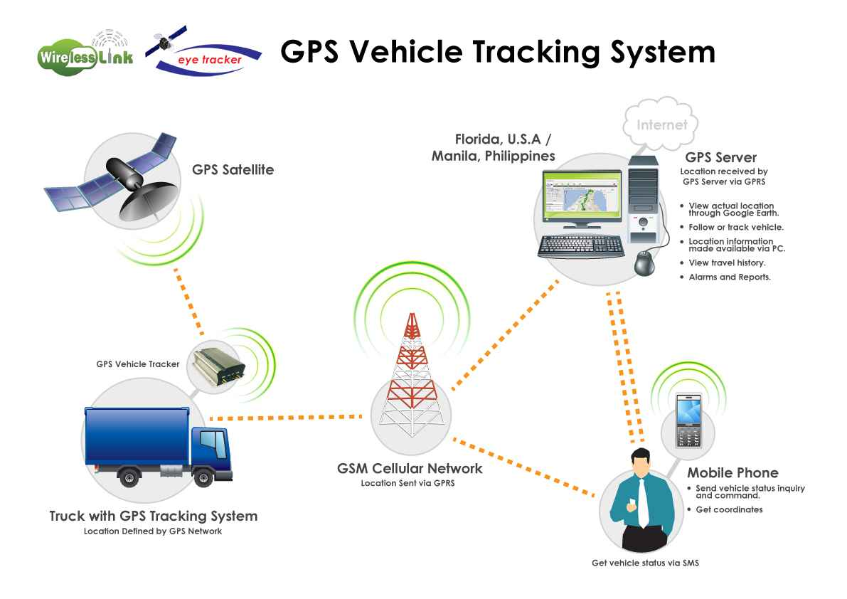 Vehicle Tracking System Gps Tracking Abu Dhabi Dubai