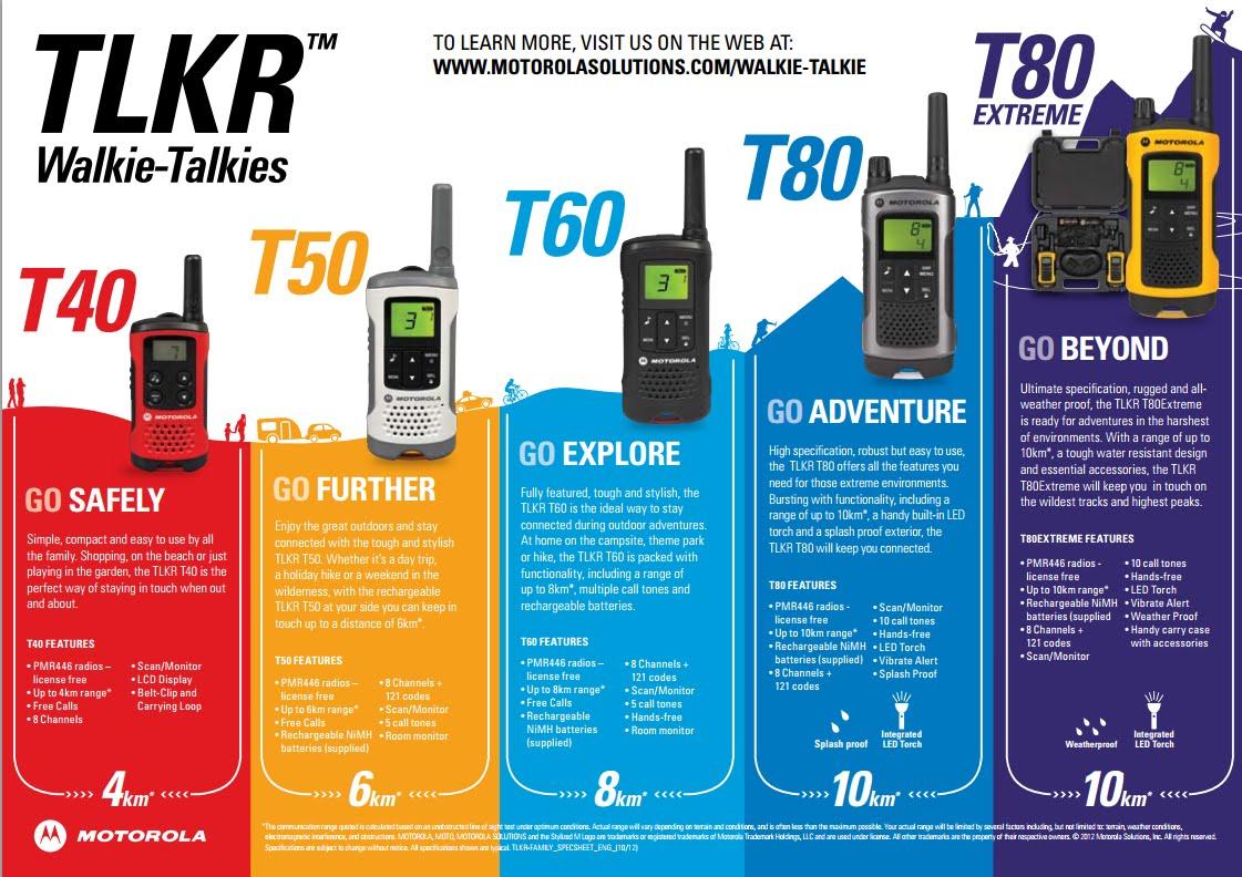Walkie Talkie Abu Dhabi | Bharti Technologies